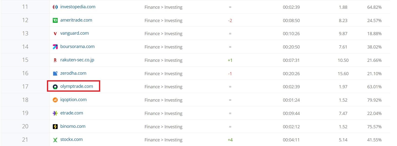 เปรียบเทียบอันดับของ Olymp Trade กับเว็บไซต์การเงินอื่น ๆ