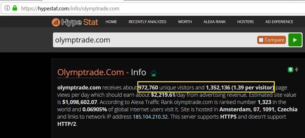 ปริมาณการใช้งานรายวันของ Olymp Trade