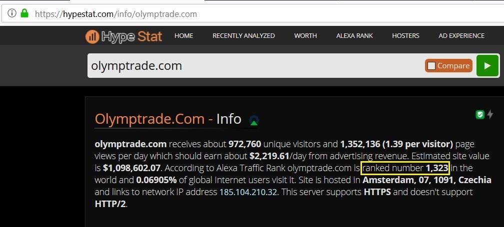 อันดับทั่วโลกของ Olymp Trade