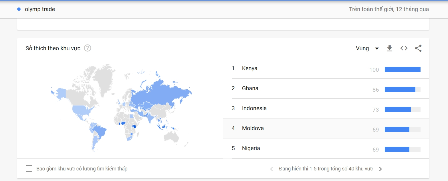 ใช้การค้นหาเทรนด์ของ Google เพื่อตรวจสอบ Olymp Trade