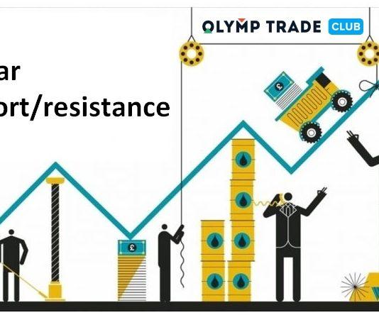 กลยุทธ์แห่งชัยชนะใน Olymp Trade: การผสมผสานระหว่างแท่งจมูก และการสนับสนุน/ความต้านทาน